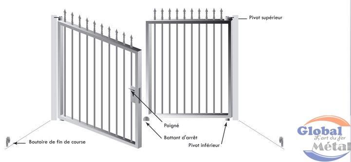 automatisme des portes